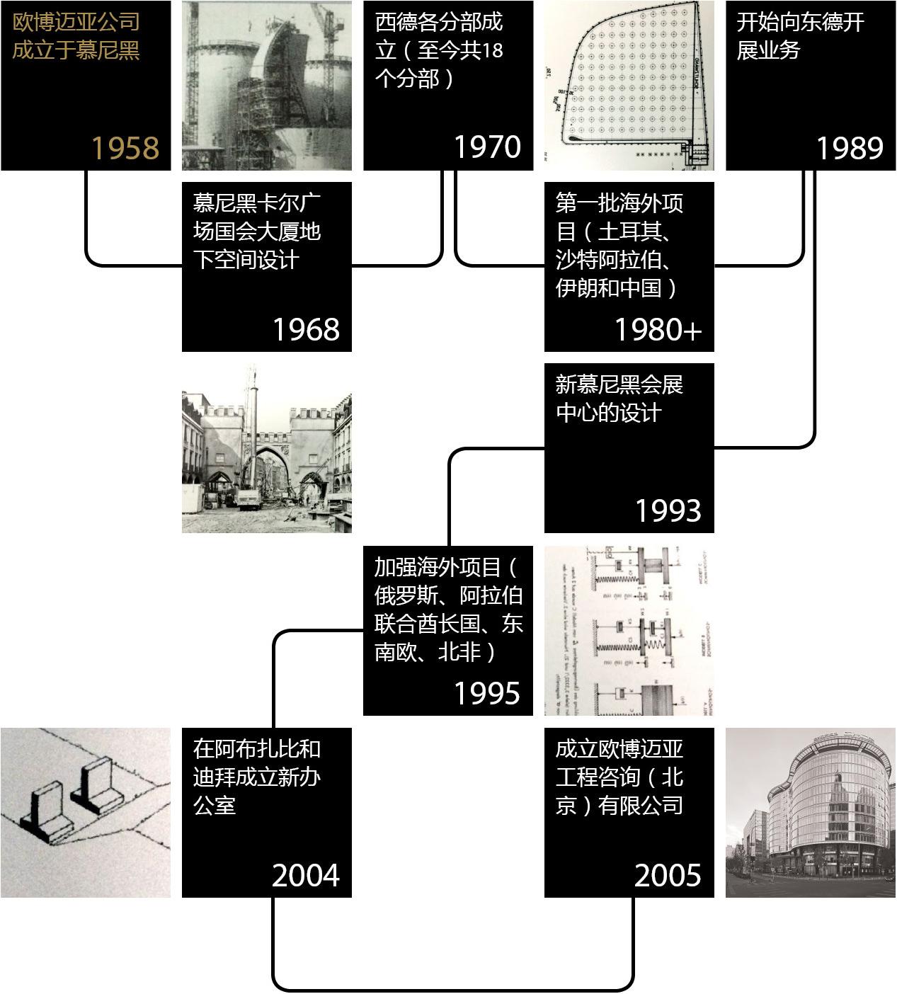 OBERMEYER History